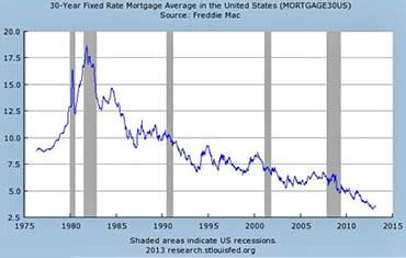 Mortgage Rates were Crazy